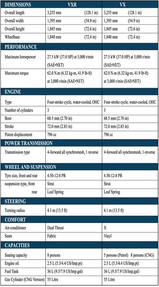 Bolan Specification